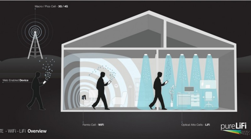 LiFi Home Network